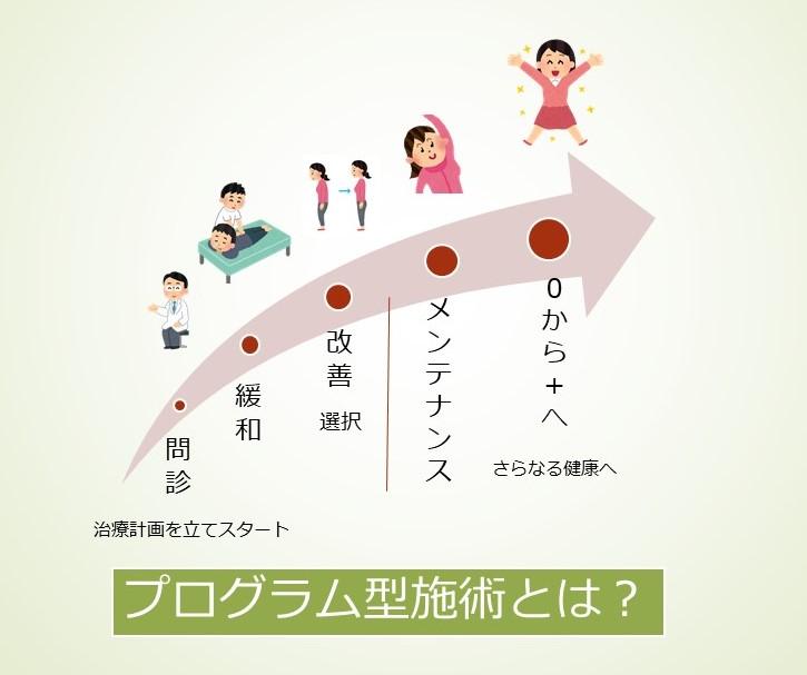 プログラム型施術のトップ画像